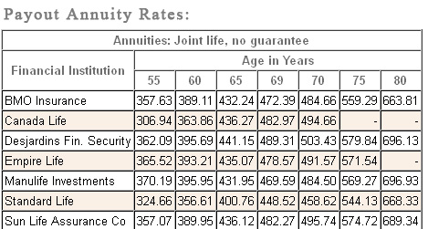 joint payout annuity rates
